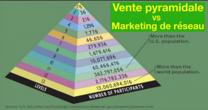 vente pyramidale - Marketing de réseau